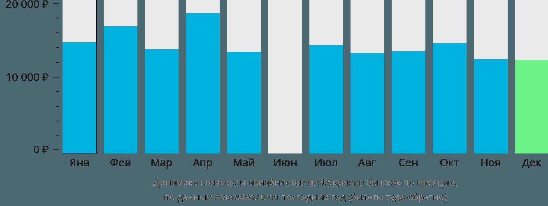 Динамика стоимости авиабилетов из Фукуока в Бангкок по месяцам