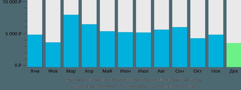 Динамика стоимости авиабилетов из Фукуока в Вьетнам по месяцам