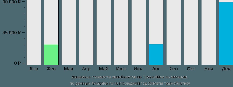 Динамика стоимости авиабилетов из Преск-Айла по месяцам