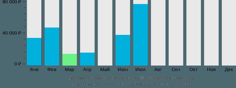Динамика стоимости авиабилетов из Порт-Маккуори по месяцам