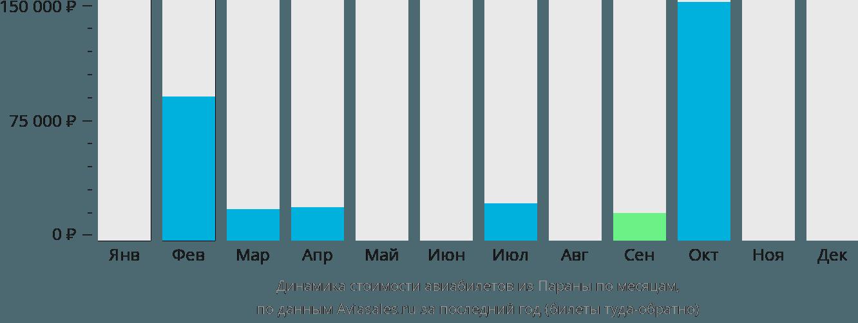 Динамика стоимости авиабилетов из Параны по месяцам