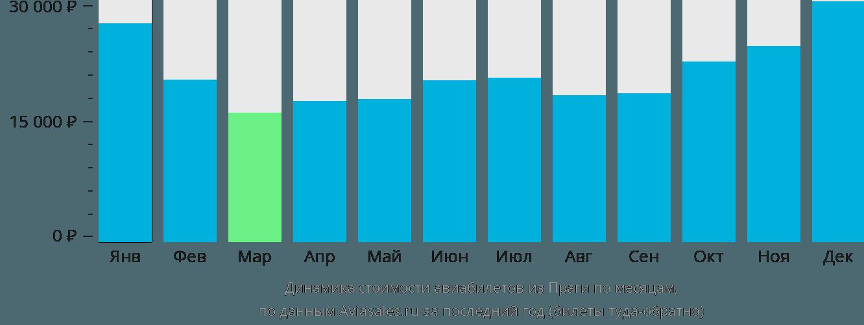 Динамика стоимости авиабилетов из Праги по месяцам