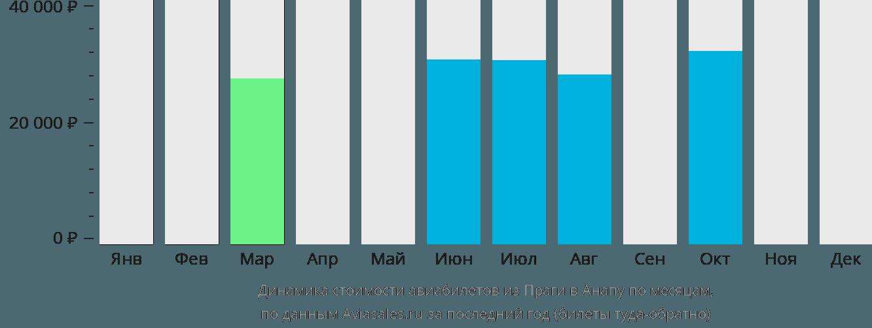 Динамика стоимости авиабилетов из Праги в Анапу по месяцам
