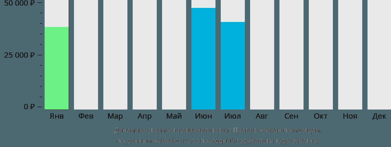 Динамика стоимости авиабилетов из Праги в Абакан по месяцам