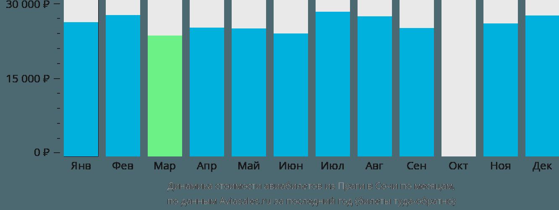 Динамика стоимости авиабилетов из Праги в Сочи по месяцам