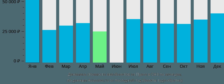 Динамика стоимости авиабилетов из Праги в ОАЭ по месяцам