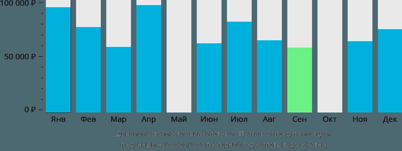 Динамика стоимости авиабилетов из Праги в Окленд по месяцам