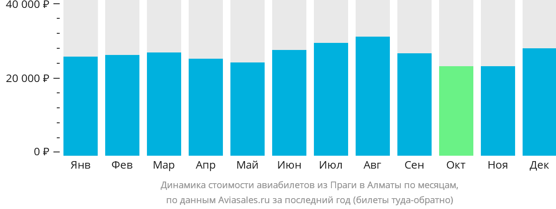 Динамика стоимости авиабилетов из Праги в Алматы по месяцам