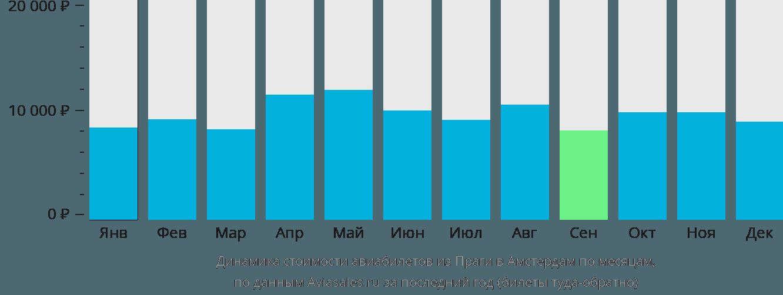 Динамика стоимости авиабилетов из Праги в Амстердам по месяцам