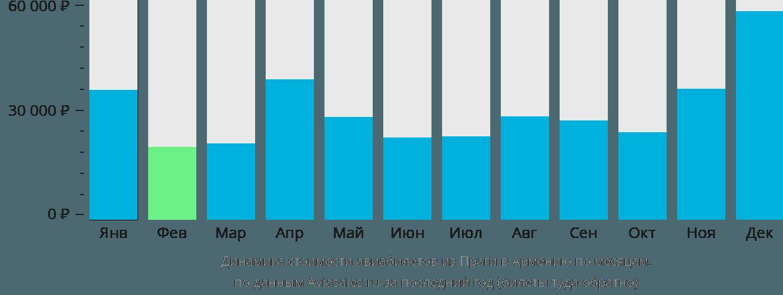 Динамика стоимости авиабилетов из Праги в Армению по месяцам