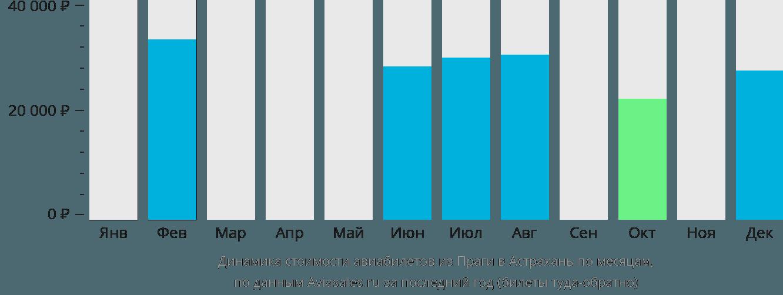 Динамика стоимости авиабилетов из Праги в Астрахань по месяцам
