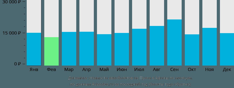 Динамика стоимости авиабилетов из Праги в Афины по месяцам