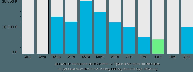 Динамика стоимости авиабилетов из Праги в Австрию по месяцам