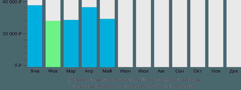 Динамика стоимости авиабилетов из Праги в Абу-Даби по месяцам