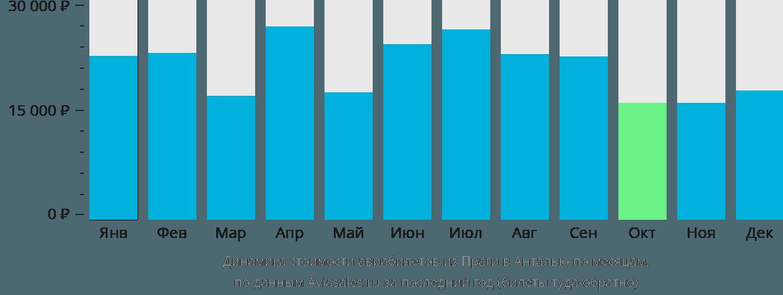 Динамика стоимости авиабилетов из Праги в Анталью по месяцам