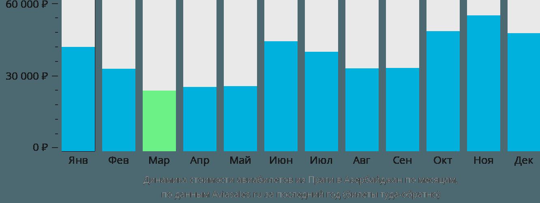 Динамика стоимости авиабилетов из Праги в Азербайджан по месяцам