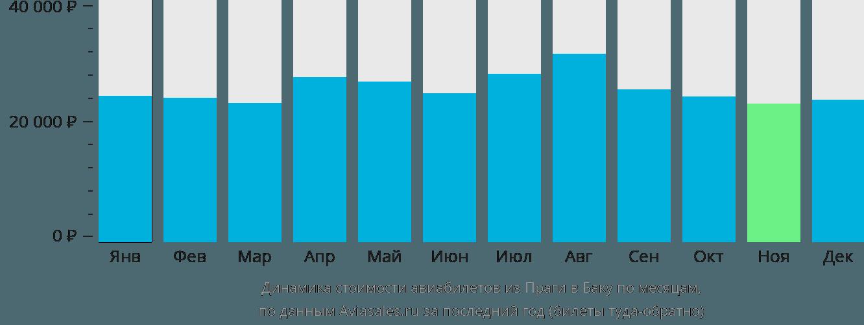 Динамика стоимости авиабилетов из Праги в Баку по месяцам