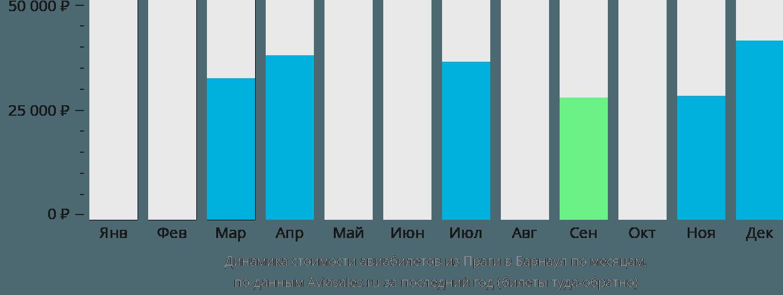 Динамика стоимости авиабилетов из Праги в Барнаул по месяцам