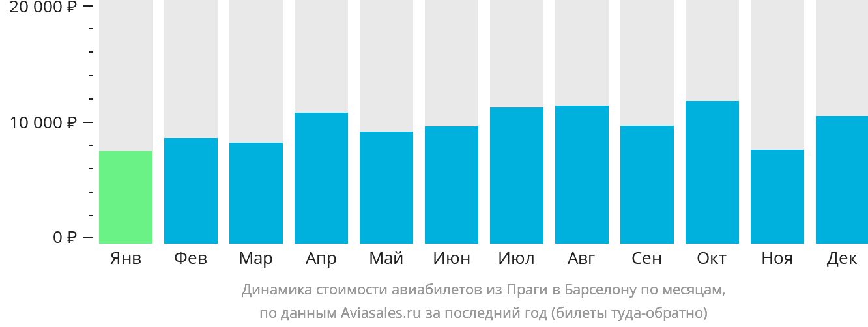 Динамика стоимости авиабилетов из Праги в Барселону по месяцам