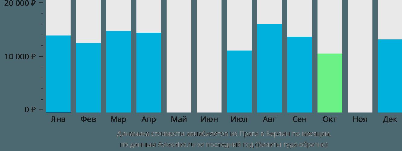 Динамика стоимости авиабилетов из Праги в Берлин по месяцам