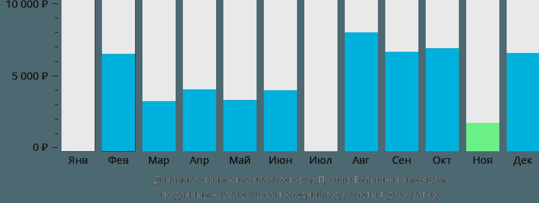 Динамика стоимости авиабилетов из Праги в Бельгию по месяцам