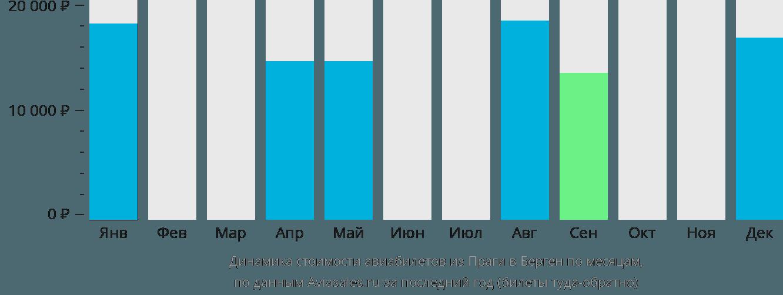 Динамика стоимости авиабилетов из Праги в Берген по месяцам