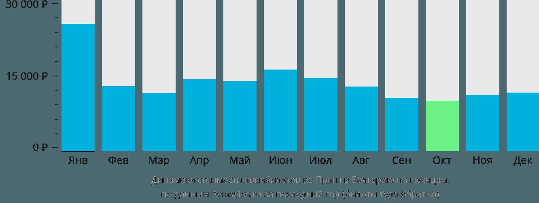 Динамика стоимости авиабилетов из Праги в Болгарию по месяцам