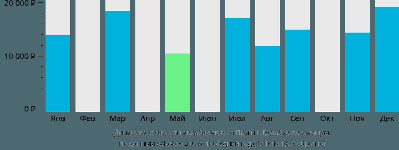 Динамика стоимости авиабилетов из Праги в Бильбао по месяцам