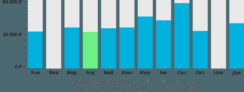 Динамика стоимости авиабилетов из Праги в Пекин по месяцам