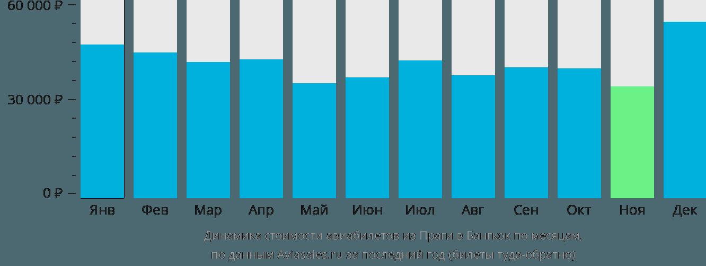 Динамика стоимости авиабилетов из Праги в Бангкок по месяцам