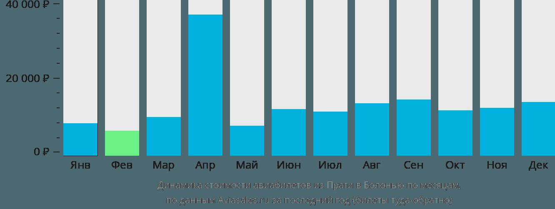 Динамика стоимости авиабилетов из Праги в Болонью по месяцам