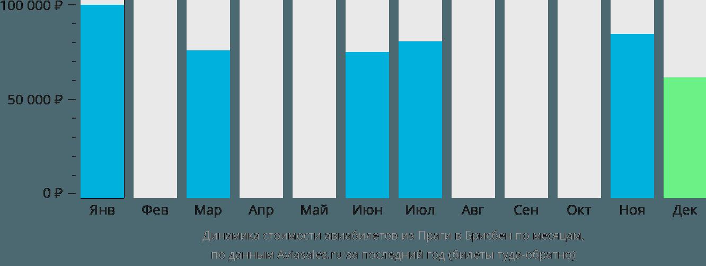 Динамика стоимости авиабилетов из Праги в Брисбен по месяцам