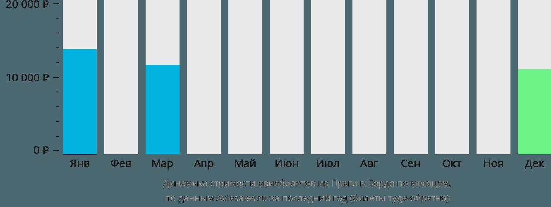 Динамика стоимости авиабилетов из Праги в Бордо по месяцам
