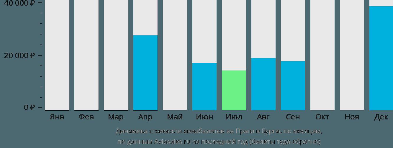 Динамика стоимости авиабилетов из Праги в Бургас по месяцам