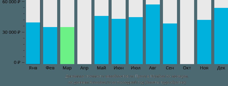 Динамика стоимости авиабилетов из Праги в Мумбаи по месяцам