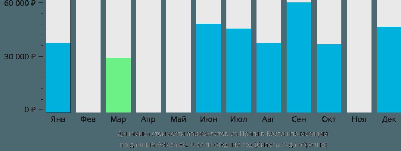 Динамика стоимости авиабилетов из Праги в Бостон по месяцам