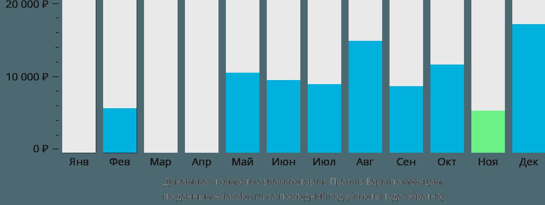 Динамика стоимости авиабилетов из Праги в Бари по месяцам