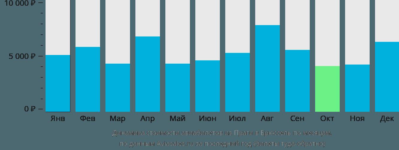 Динамика стоимости авиабилетов из Праги в Брюссель по месяцам