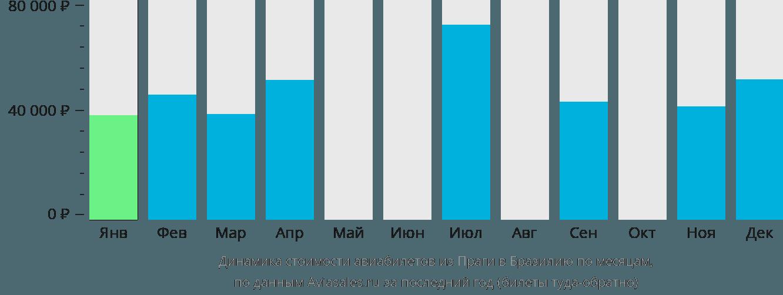 Динамика стоимости авиабилетов из Праги в Бразилию по месяцам