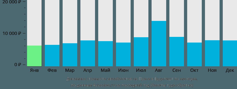Динамика стоимости авиабилетов из Праги в Будапешт по месяцам