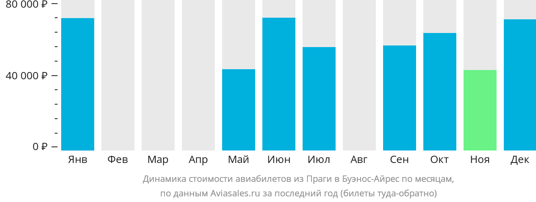 Динамика стоимости авиабилетов из Праги в Буэнос-Айрес по месяцам
