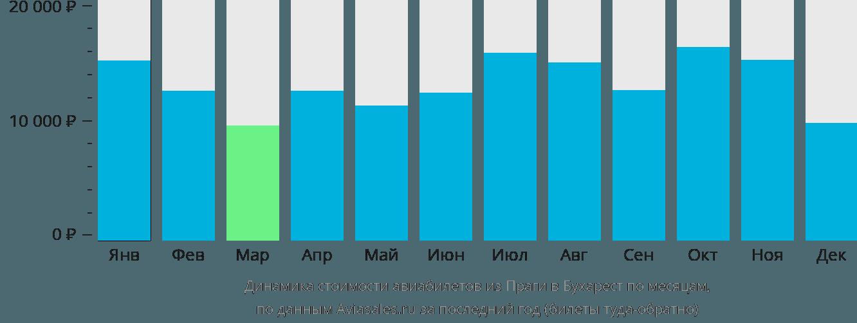 Динамика стоимости авиабилетов из Праги в Бухарест по месяцам