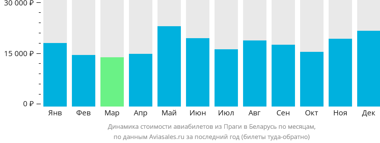 Динамика стоимости авиабилетов из Праги в Беларусь по месяцам