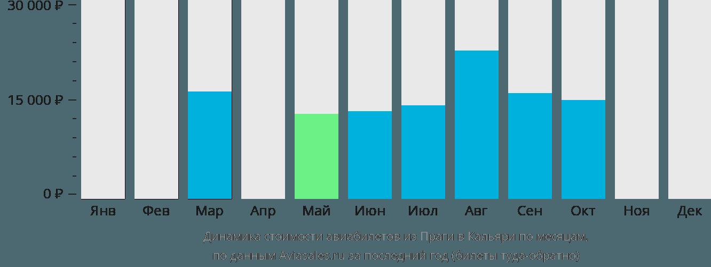 Динамика стоимости авиабилетов из Праги в Кальяри по месяцам