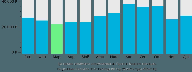 Динамика стоимости авиабилетов из Праги в Каир по месяцам