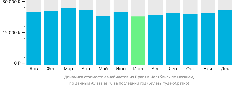 Динамика стоимости авиабилетов из Праги в Челябинск по месяцам