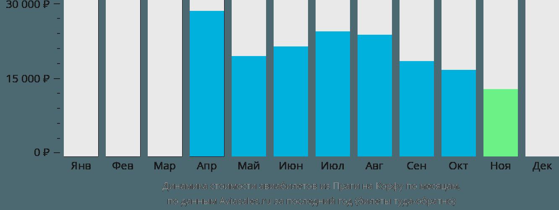 Динамика стоимости авиабилетов из Праги на Корфу по месяцам