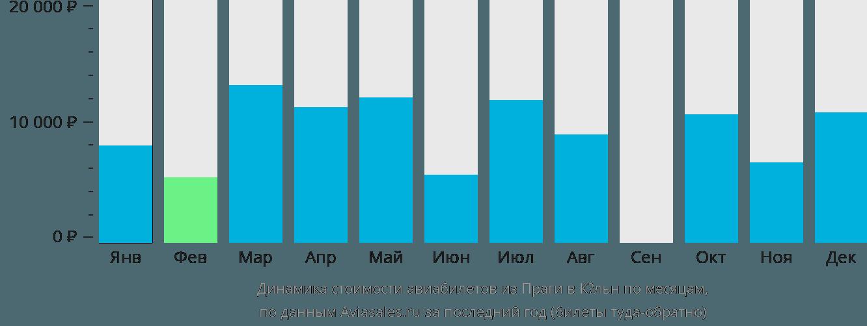 Динамика стоимости авиабилетов из Праги в Кёльн по месяцам
