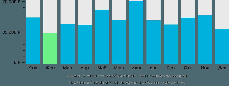 Динамика стоимости авиабилетов из Праги в Чикаго по месяцам