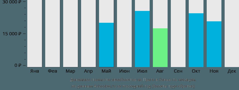 Динамика стоимости авиабилетов из Праги в Ханью по месяцам